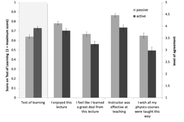 While students learned more with active instruction (left), every measure of satisfaction was lower.