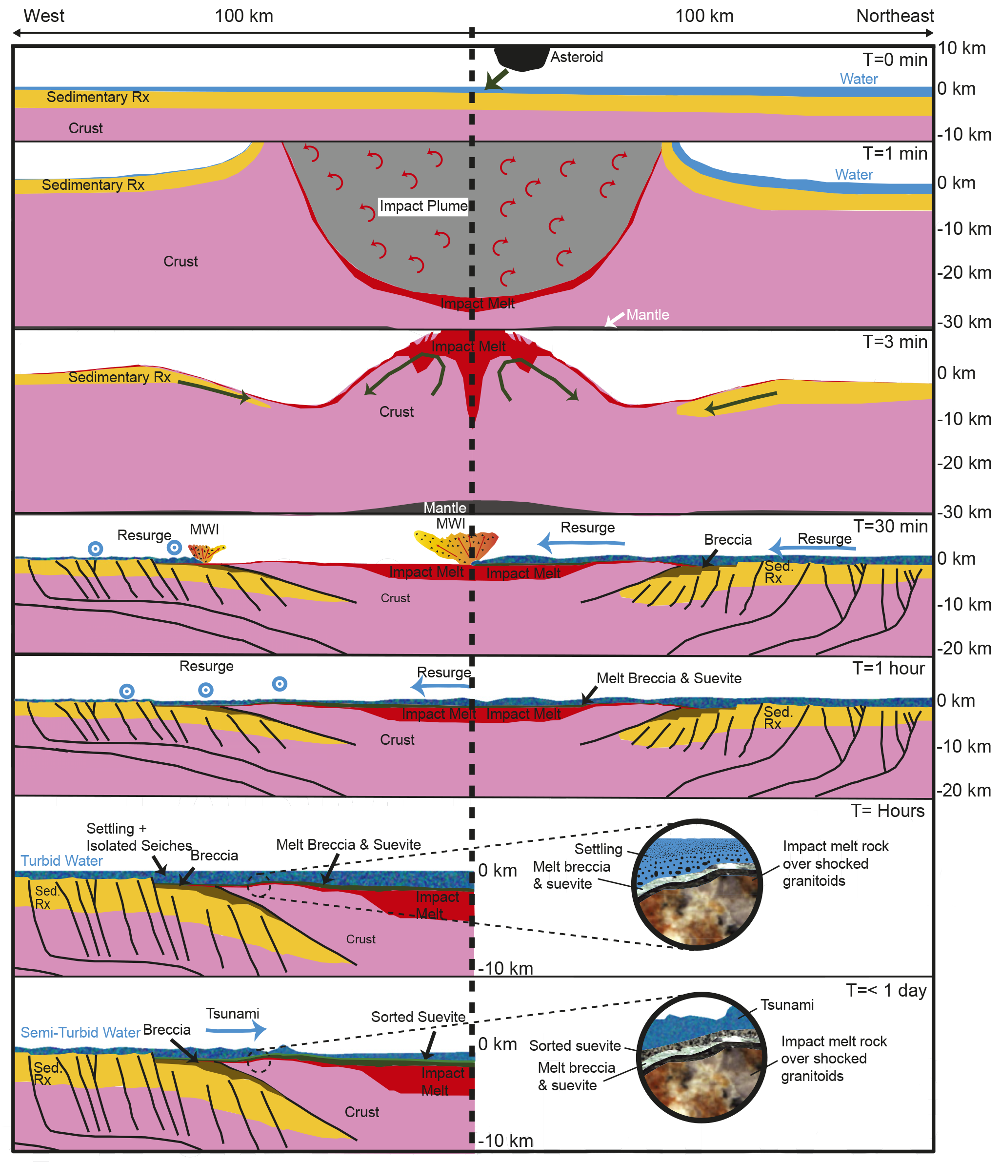 Here's the timeline of events recorded inside the impact crater.
