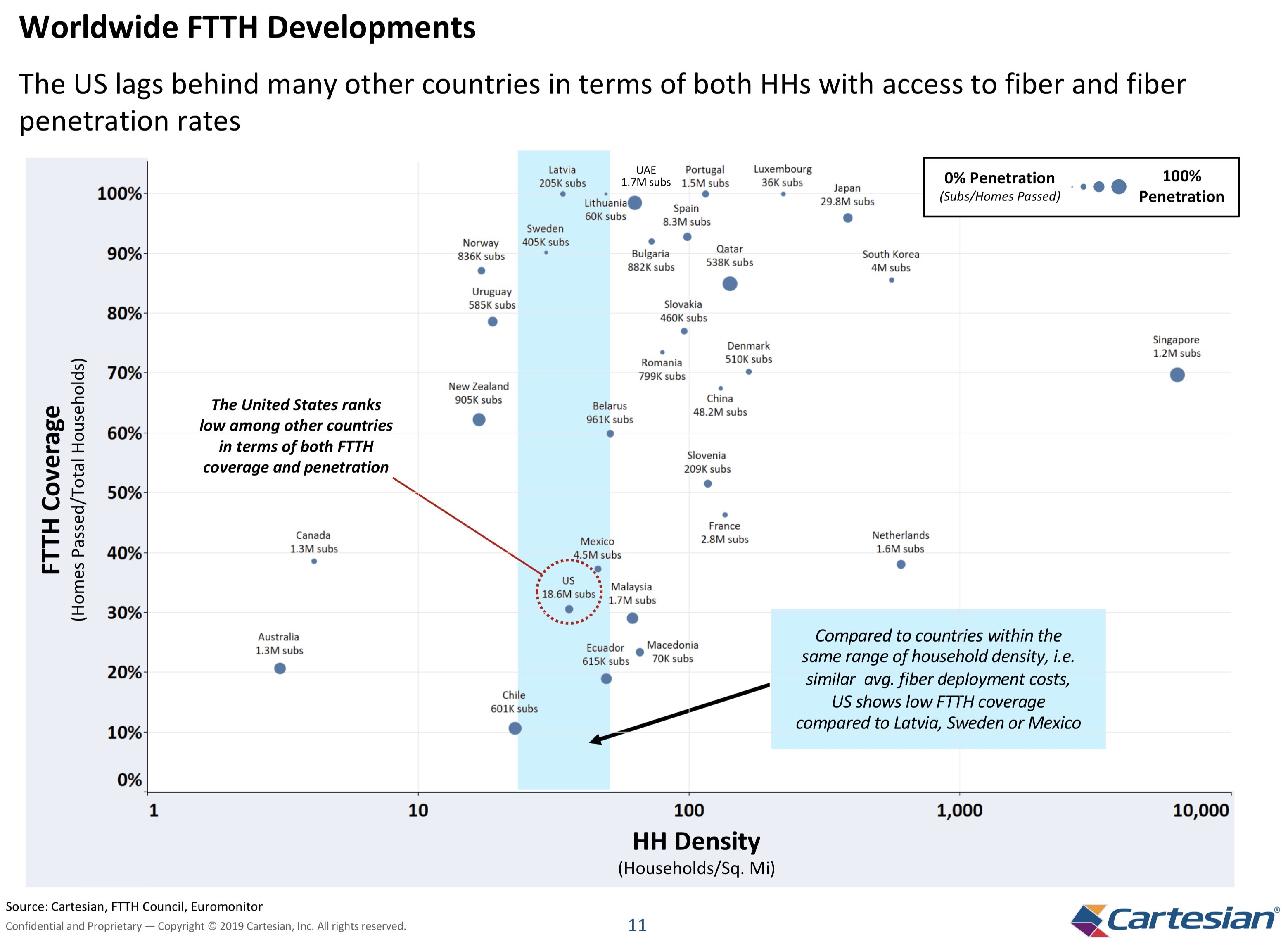 Chart from All-Fiber Deployment Cost Study.