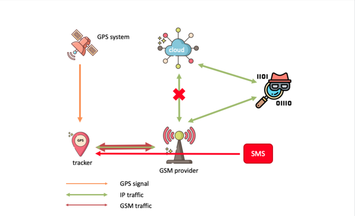 A diagram of the man-in-the-middle attack that allowed Avast researchers to divert GPS tracking data through a rogue server.