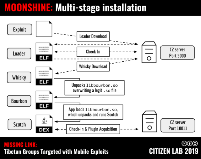 The multistage installation of Moonshine.