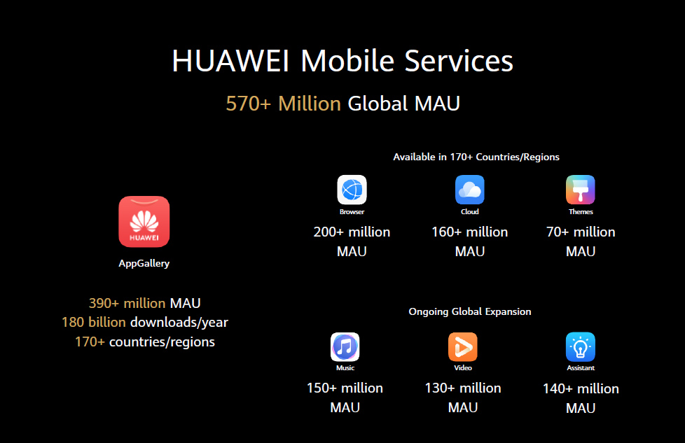 "With no Google apps, Huawei hopes its own app ecosystem will be enough. (""MAU"" is ""Monthly Active Users"" if you're wondering.)"