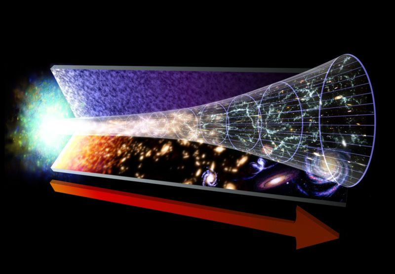 Image of the universe starting in a big bang and evolving into the present