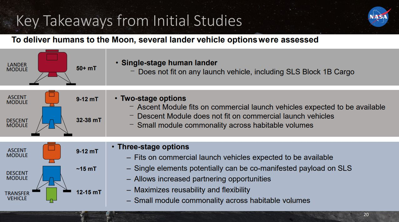 The three-stage lunar lander has modules that could fit on commercial launch vehicles.