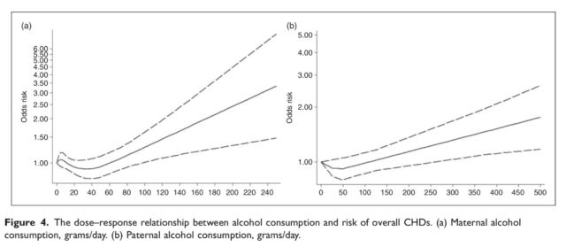 The dose-response relationship between alcohol consumption and risk of overall CHDs. (a) Maternal alcohol consumption, grams/day. (b) Paternal alcohol consumption, grams/day.