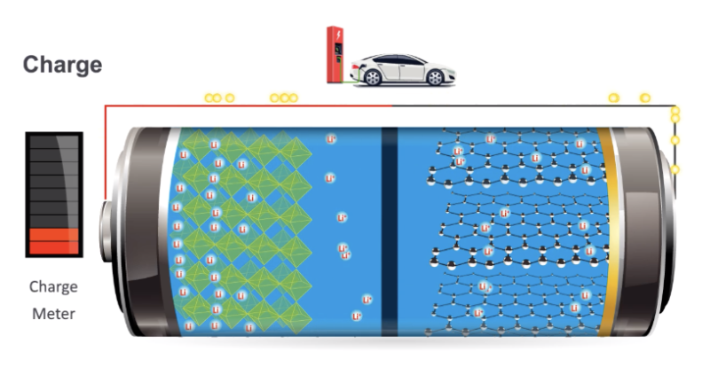 Cartoon of a lithium ion battery's materials.