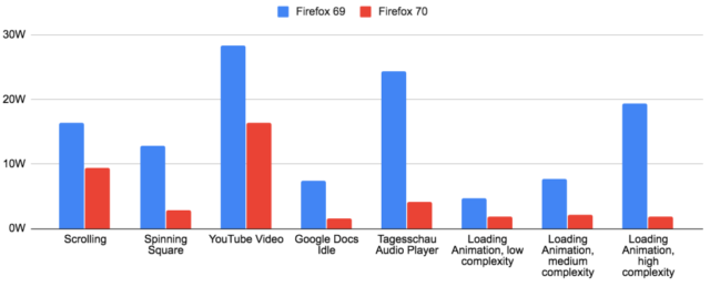 Macbook users will find Firefox 70 to be <em>much</em> easier on the battery than previous versions were.