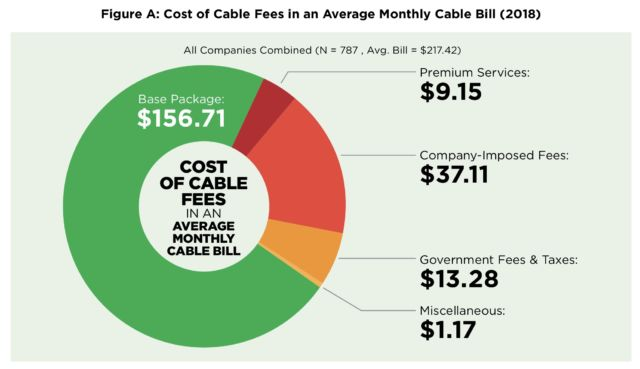 Chart from Consumer Reports study on cable prices.