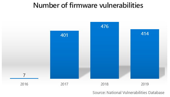 Bar chart shows increasing number of firmware vulnerabilities