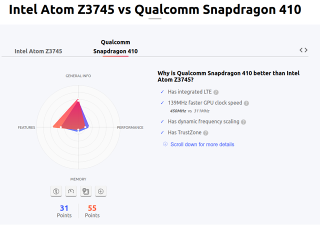 The comparisons at versus.com should not be confused with real benchmarks; they're synthetic comparisons of specs. My lived experience says this one, which compares Intel Atom and Qualcomm Snapdragon tablet CPUs in 2014, was pretty much on the money.