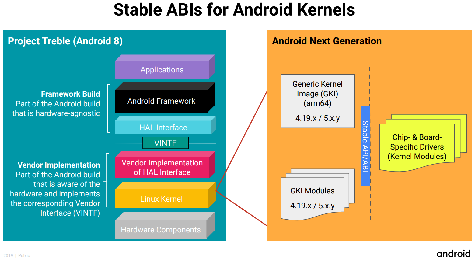 Instead of a bunch of forks, Google imagines the new kernel as a series of modules.