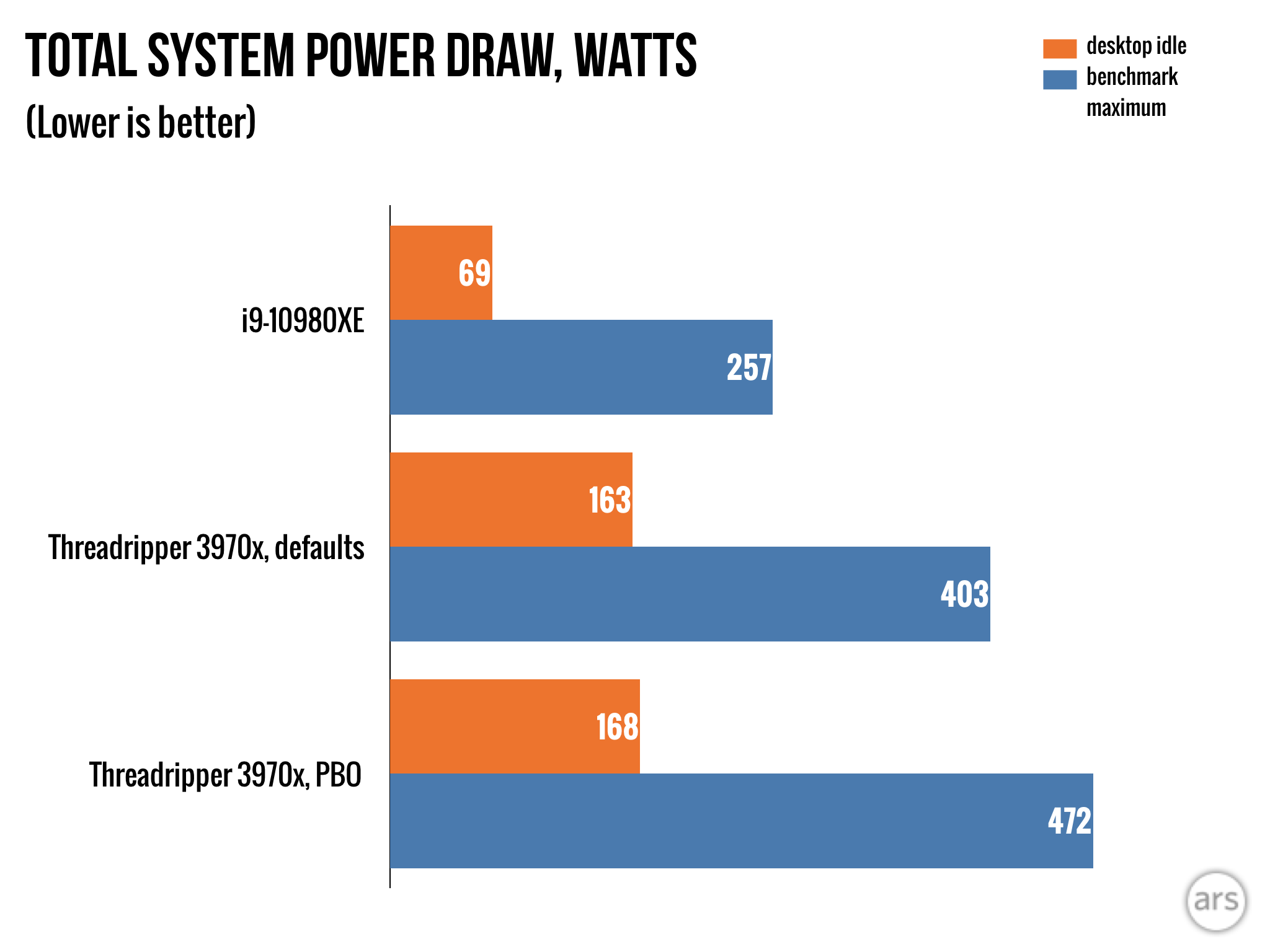 Our i9-10980XE system desktop idled at 69W and drew 257W at the wall under full CPU load.