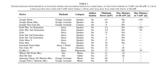 A list of devices tested for Light Commands attacks, along with results.