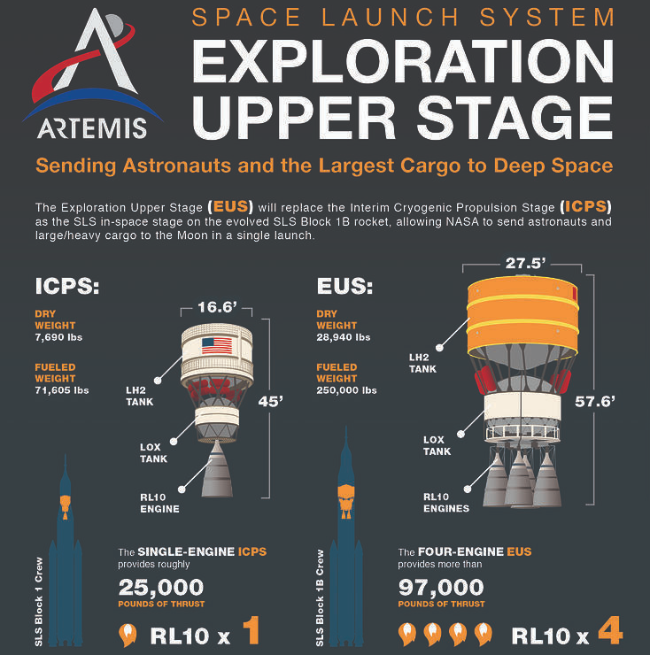 A comparison between the Interium Cryogenic Propulsion Stage and the more powerful Exploration Upper Stage.