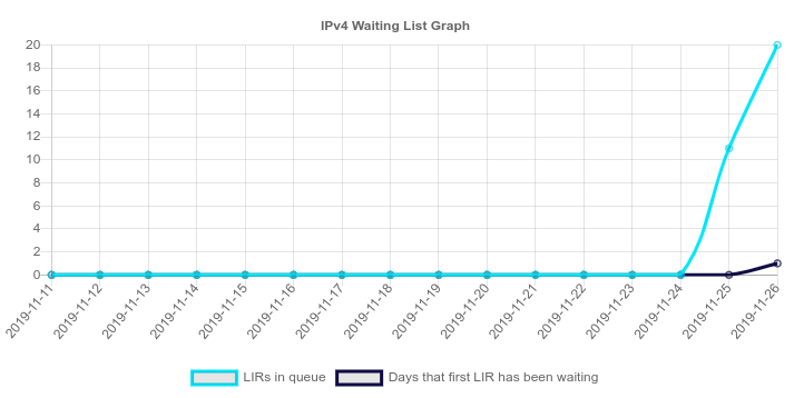 This is RIPE's new IPv4 waiting list. If you've never received IP addresses from RIPE before, you can request a single /24 (256 IPs) and wait for somebody to croak and relinquish theirs.