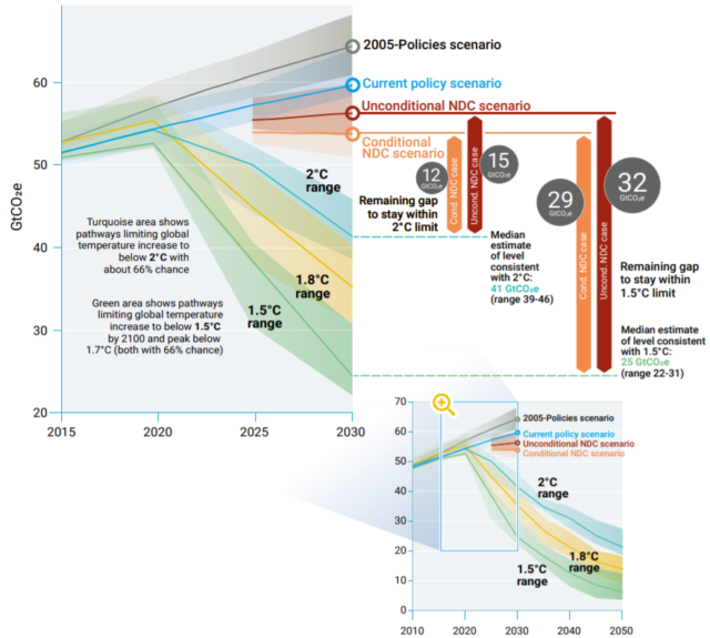 "The gap between current emissions trajectories and the pathways that would halt global warming sooner. ""NDC scenarios"" represent the fulfillment of pledges made by countries in the 2015 Paris Agreement."