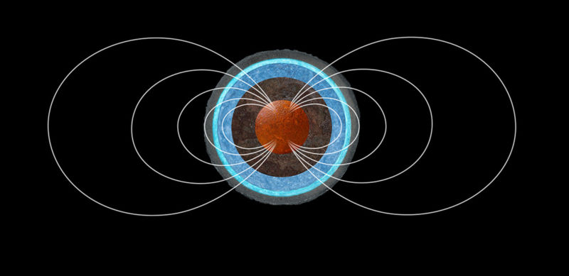 Acquisition of magnetic field lines from the planetary nucleus.