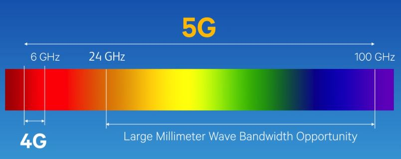 mmWave runs from 24GHz up to 100GHz, while 4G and sub-6GHz 5G are below 6GHz.