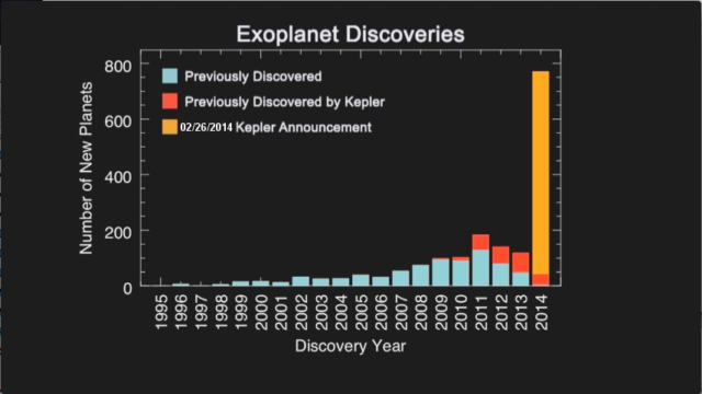 The tsunami of Kepler planet discoveries.