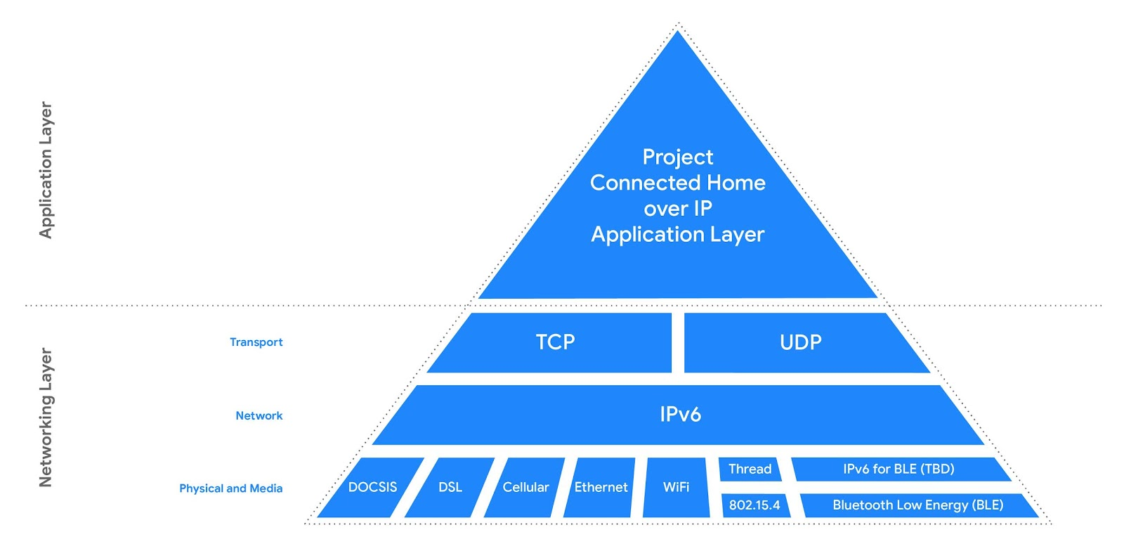 Google's CHIP pyramid. Notice that IPv4 is not supported. RIP.