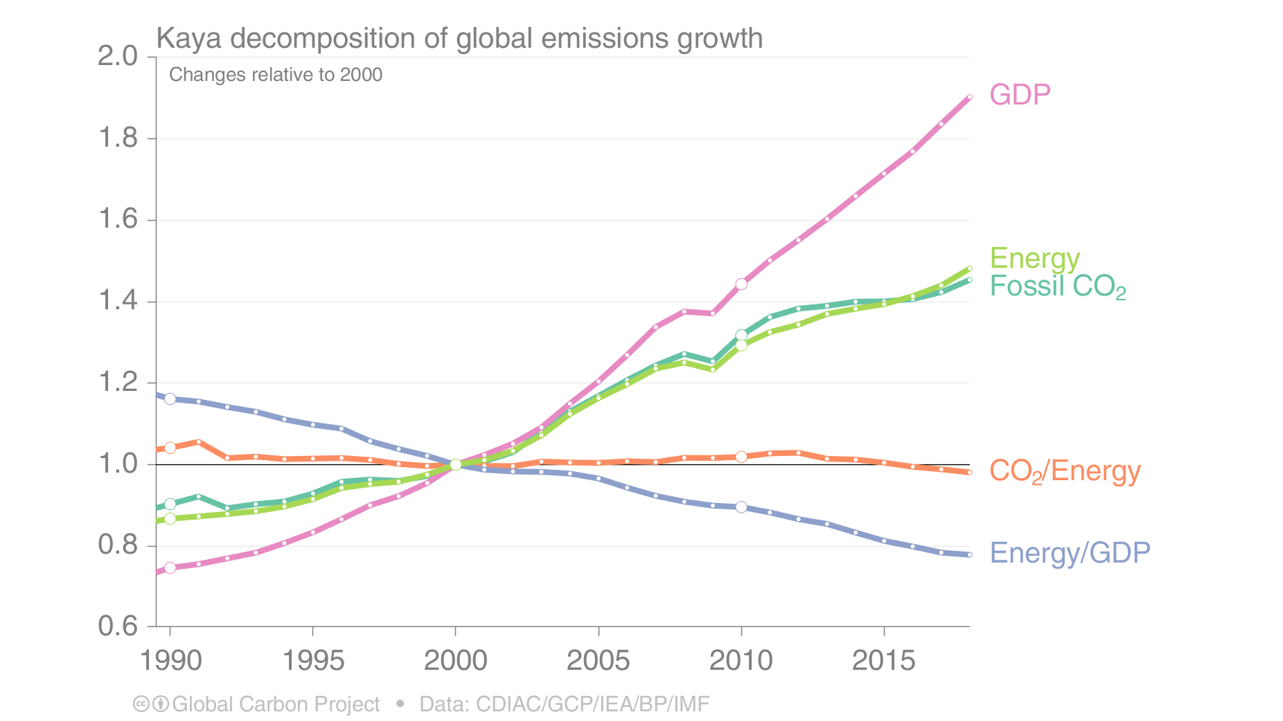 One way to break down emissions drivers: economic output (GDP), energy use per unit of GDP, and carbon emissions per unit of energy.