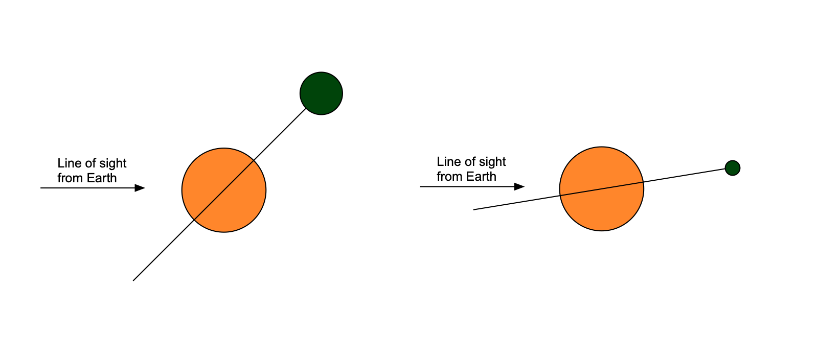 A massive planet orbiting at a steep angle (left) and a small one orbiting at a shallow one will both produce the same motion of a star relative to Earth.