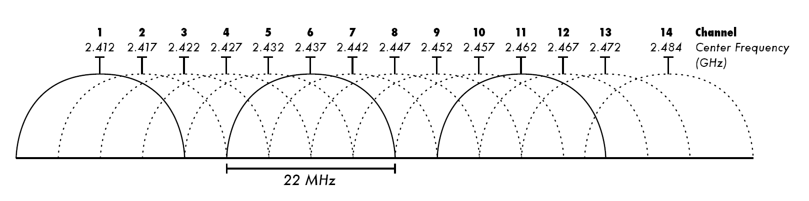 "Counting the ""shoulder,"" a 20MHz wide 2.4GHz spectrum ""channel"" actually occupies a little more than four actual 5MHz channels."