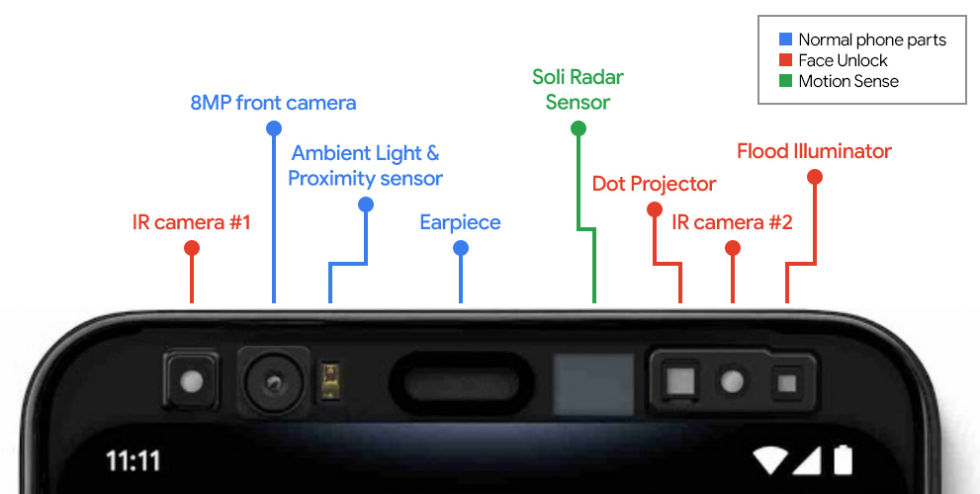 The Pixel 4 featured a ton of extra sensors. It seems like these are gone in the Pixel 4a.