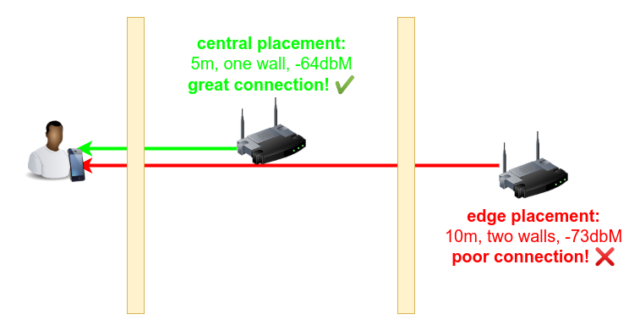 "The difference between ""router at the end of the house"" and ""access point in the middle of the house"" can be night-and-day."
