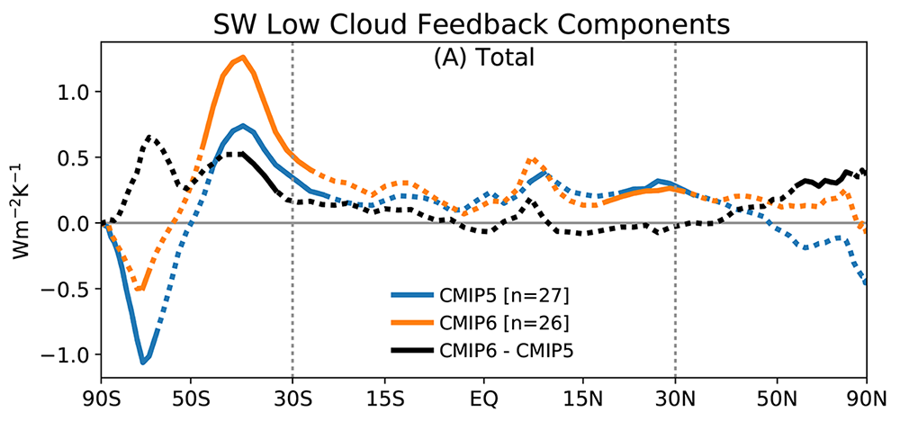 Here's the strength of the cloud feedback by latitude. The previous generation of models is in blue, and the new generation is in orange. (The black line shows the difference between them.)