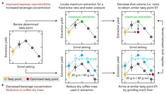 Schematic illustrating two strategies to improve espresso reproducibility.