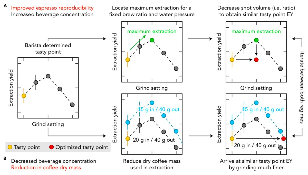 Schematic illustrating two strategies to improve espresso reproducibility.