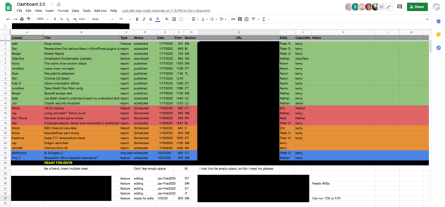 A screenshot of the Ars Dashboard (with URLs and future stories redacted). This is one of the things that makes Ars work.