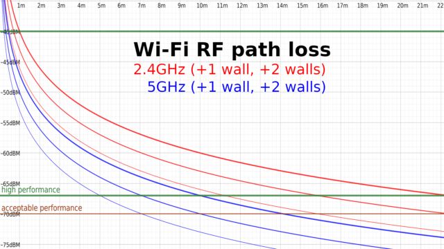 Note: some RF engineers recommend -65dBm as the lowest signal level for maximum performance.