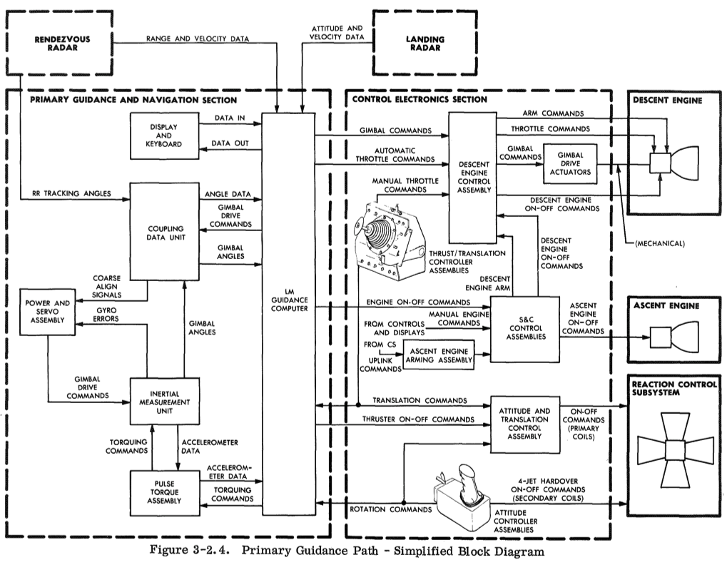 A simplified block diagram showing the LM AGC's guidance path.