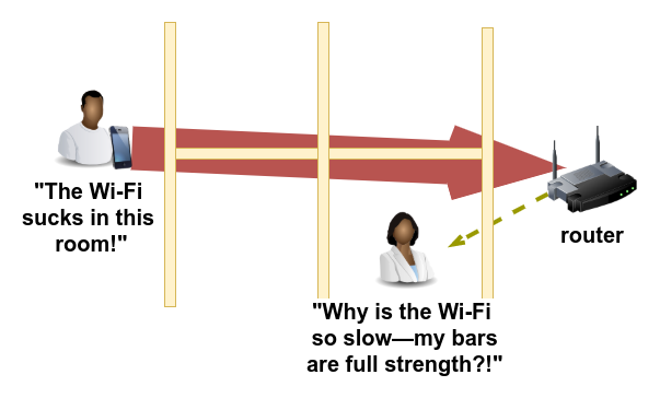 One device with a crappy connection can kill the quality of the network for <em>all</em> connected devices—not just itself.