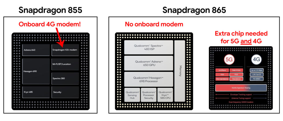 Enlarge / 2019's Snapdragon 855 offers 4G connectivity in a single, simple package. 2020's Snapdragon 865 has no onboard modem, and it needs an extra chip.