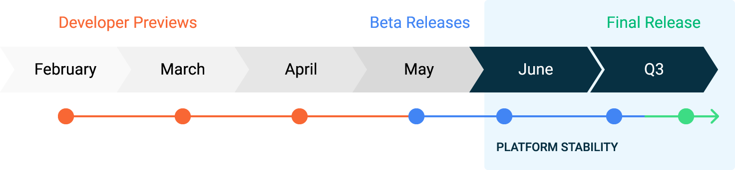 "The Android 11 schedule, with ""platform stability"" coming in June."