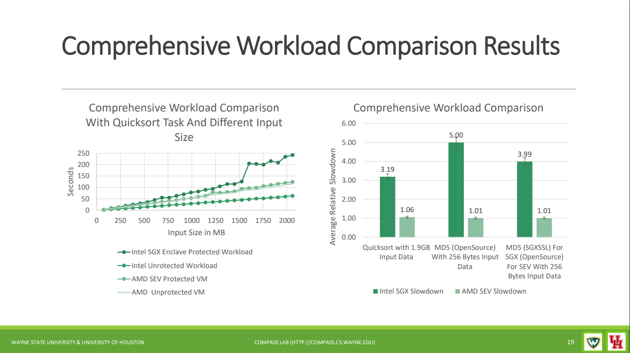 In this HASP 2018 presentation, researchers from Wayne State University and the University of Houston demonstrated negligible performance impact from enabling AMD Secure Encrypted Virtualization.