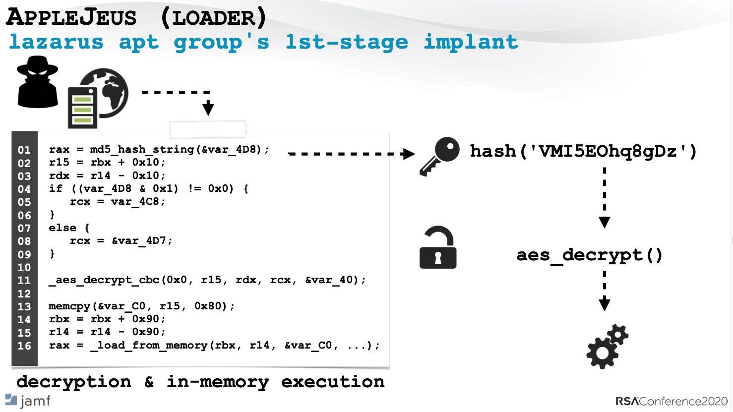 The disassembled code AppleJeus.c used to decrypt, load, and execute (in memory) the received second-stage payload.