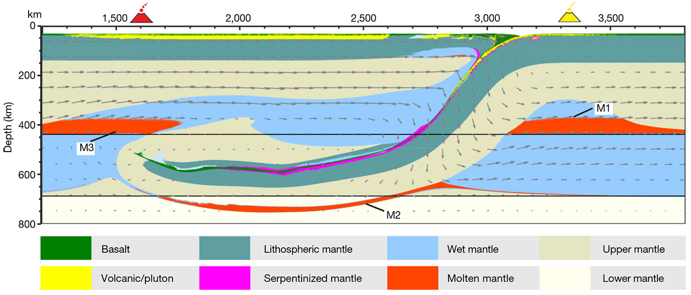 Cross section of the researchers' model simulation across Japan's subduction zone, with the oceanic plate sinking beneath Japan. Red shows areas where magma is produced.