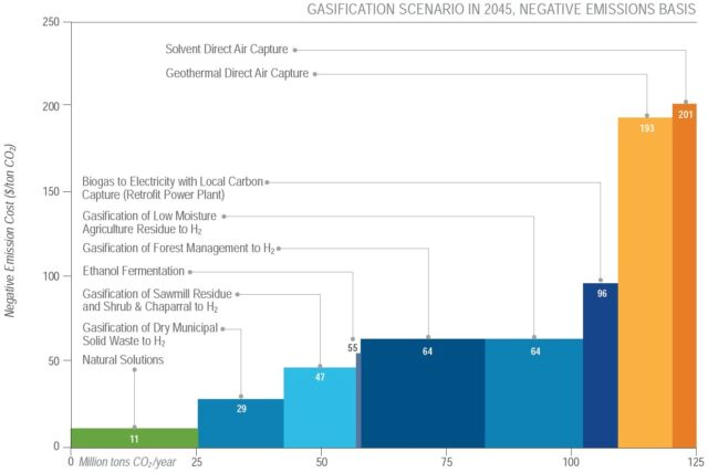 """The mix of """"negative emissions"""" options highlighted by the report. The cost of each option is shown on the vertical axis, with the amount of carbon that could be absorbed shown by the width of each bar."""