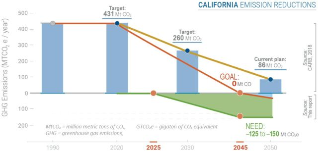 The green line shows how much greenhouse gas California would need to remove from the atmosphere each year to reach net-zero emissions by 2045.