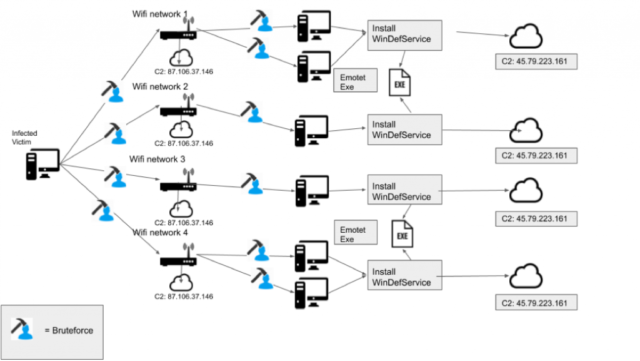 An overview of Emotet's newly discovered Wi-Fi spreader.