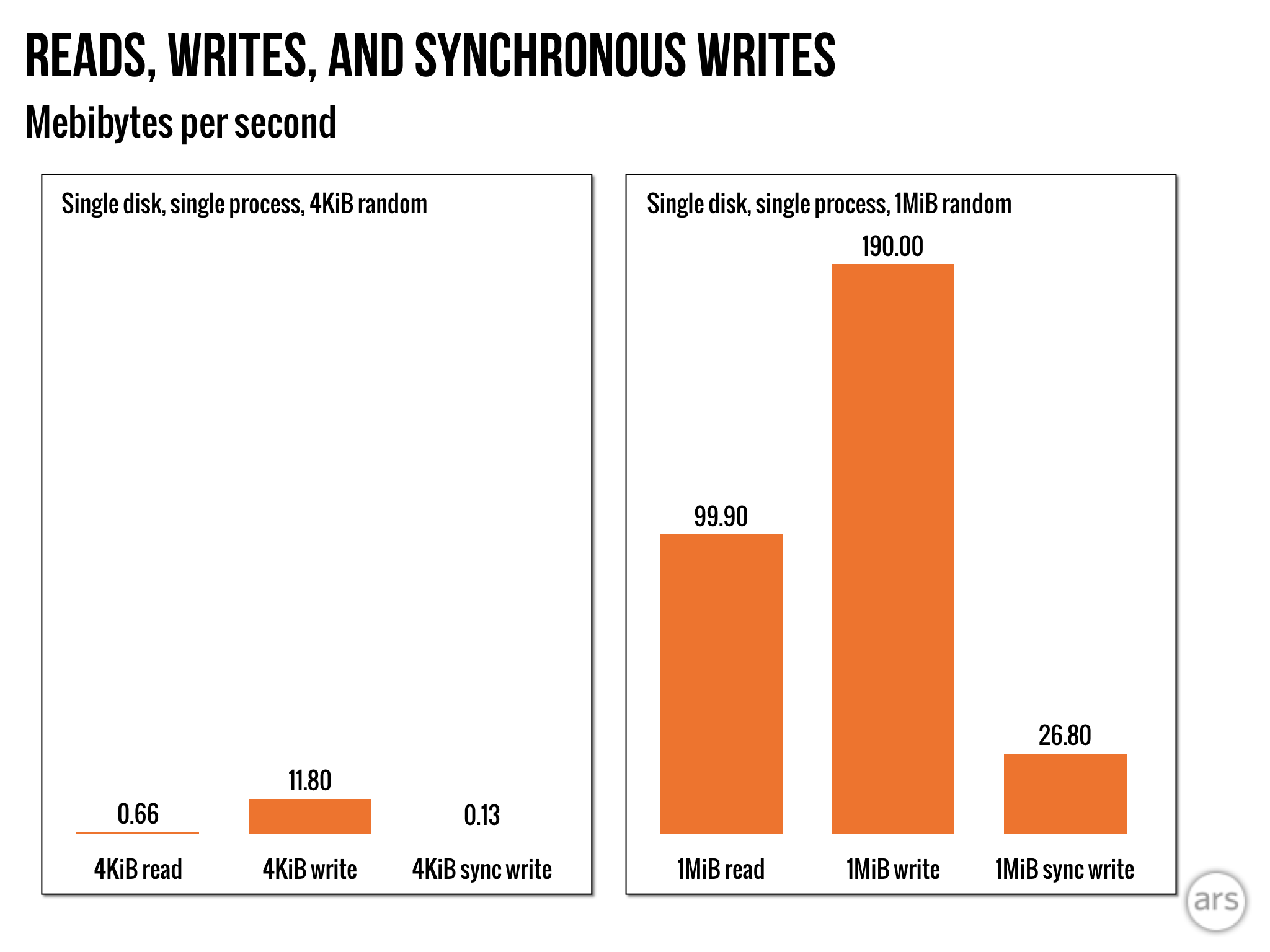 4KiB sync writes are the most painful possible workload—closely followed by 4KiB (uncached) reads. When the operating system is allowed to aggregate writes over time and flush them in batches, performance skyrockets.