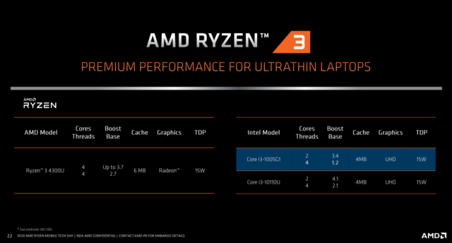 Amd S 7nm Ryzen 4000 Laptop Processors Are Finally Here Ars Technica