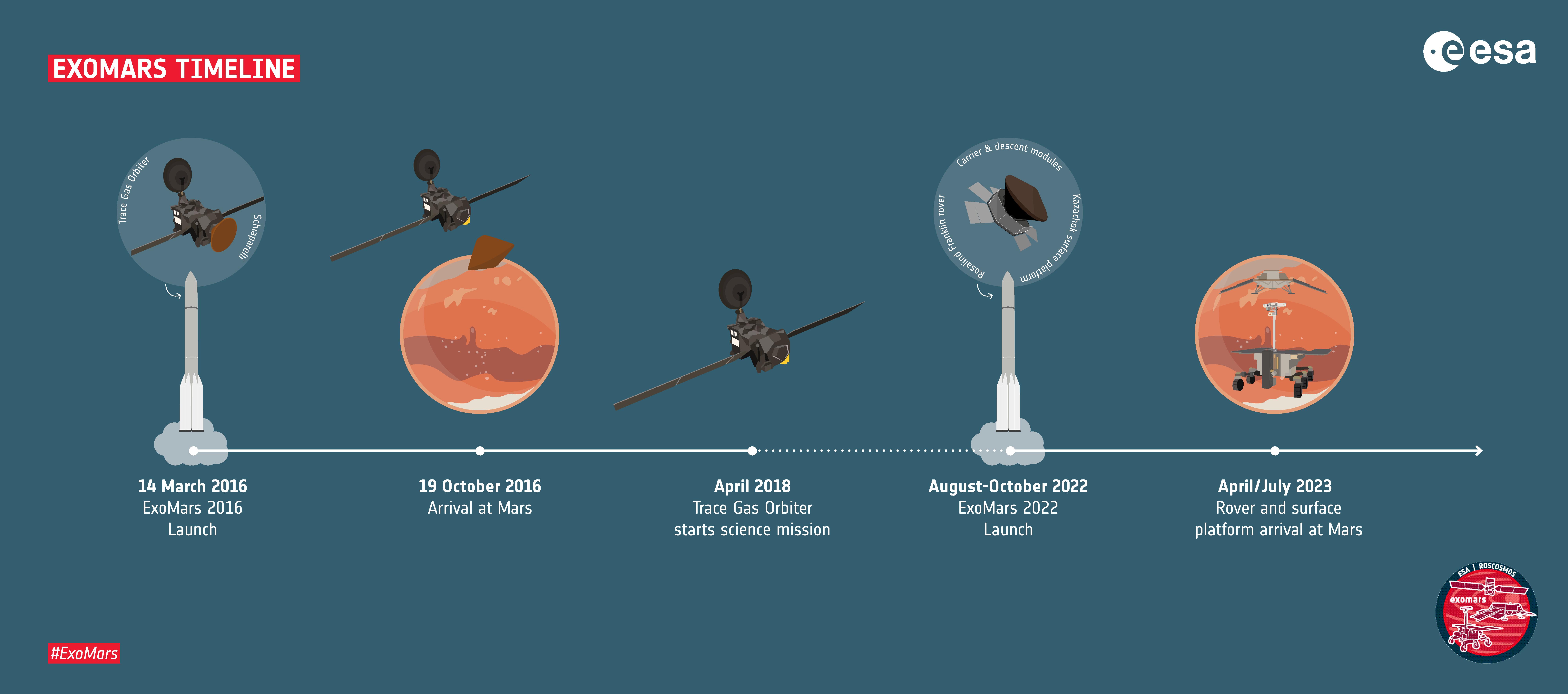 The revised Exomars timeline, including an earlier orbital mission.