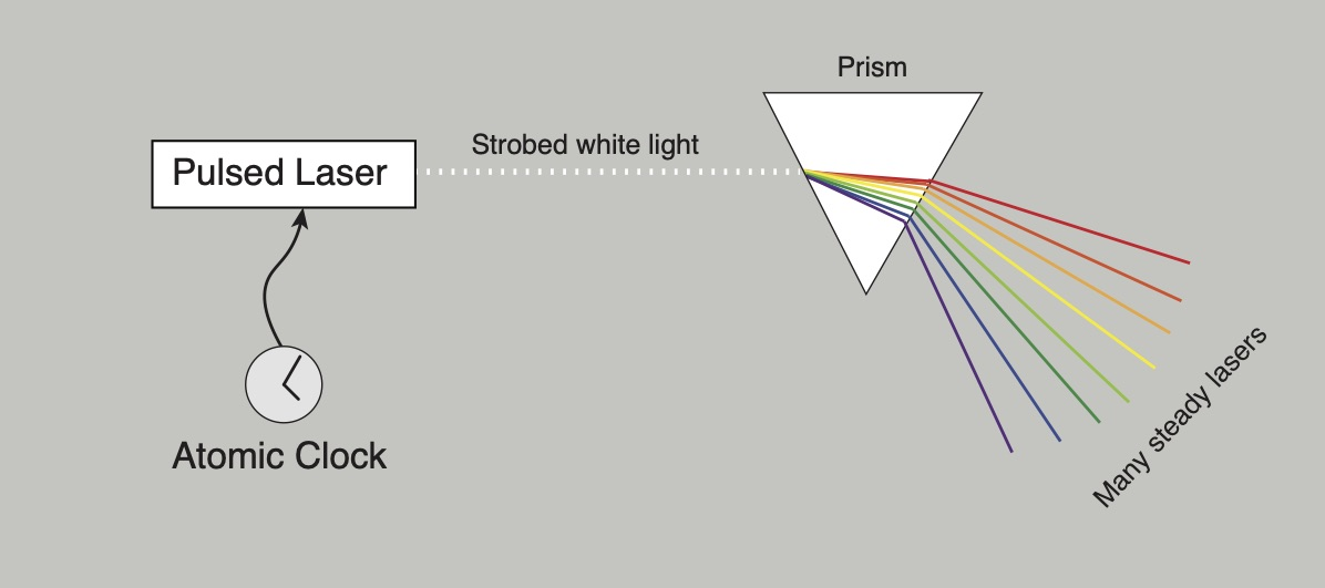 The light from a white pulsed laser looks just like the strobed light in our hypothetical many-laser setup, and if we send the pulsed light through a prism we see the same result—many steady laser beams evenly spaced in color. This is called an optical comb.