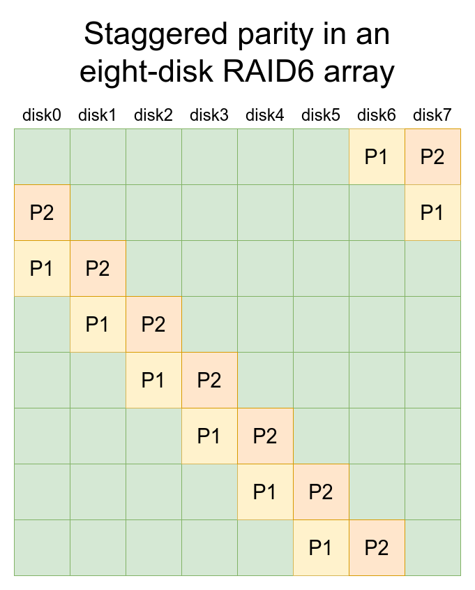 RAID5 and RAID6 don't have dedicated parity disks—instead, they stagger their parity from stripe to stripe. A RAID5 array can lose one disk without failure; a RAID6 can lose two.