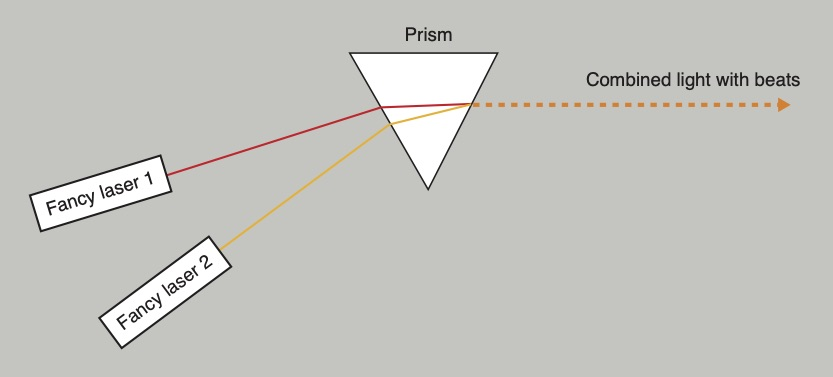 The light from two lasers with different color combined with a prism. After the prism the light 'beats' in intensity.